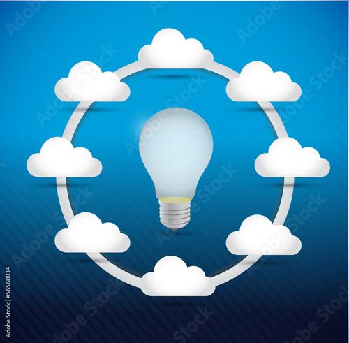 idea bulb cloud computing network diagram