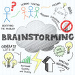 """BRAINSTORMING"" SKETCH NOTES (graphic ideas teamwork)"