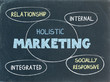 HOLISTIC MARKETING on BLACKBOARD (strategy planning)