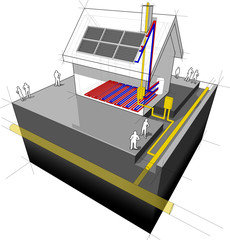 House with gas heater, underfloor heating and solar panels