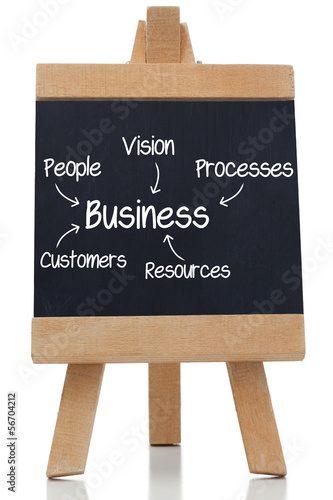 Chalkboard showing a business plan