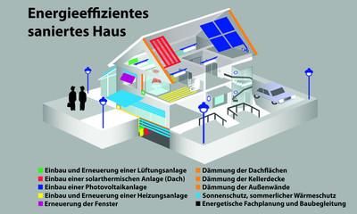 Energie, Effizienz, Sanierung, Haus, Einbau, Umbau