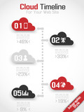TIMELINE CLOUD COMPUTING