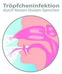 Tröpfcheninfektion durch Niesen & Husten