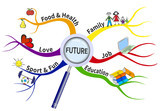 The formula for a successful future in the form of mind map