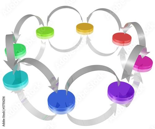 Ringverteiler, Vernetzung, Austausch von Informationen