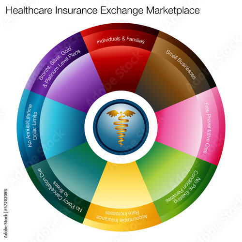 Health Insurance Exchange Marketplace