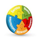 Diagramme 3D SERVICE-QUALITE-FIABILITE-EFFICACITE-SATISFACTION