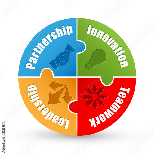 PARTNERSHIP INNOVATION TEAMWORK LEADERSHIP jigsaw (management)