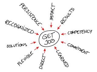 Get Job Graph