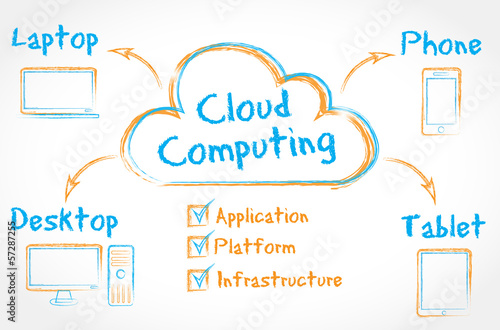 orange & blue drawing : cloud computing devices