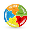 Diagramme SERVICE-QUALITE-FIABILITE-EFFICACITE-SATISFACTION