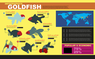types of goldfish, biology education