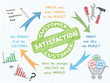 """CUSTOMER SATISFACTION"" Sketch Notes (service quality satisfied)"
