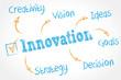 whiteboard schema : innovation cs5