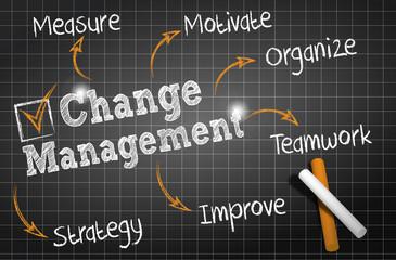 chalkboard drawing : change management cs5