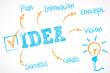 whiteboard schema : idea cs5