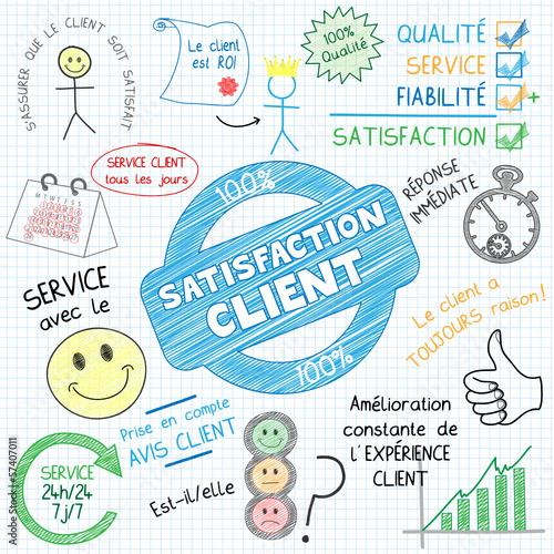 """Croquis """"SATISFACTION CLIENT"""" (qualité service clients succès)"""