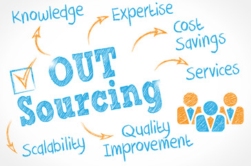 whiteboard schema : outsourcing benefits cs5