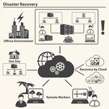 Disaster recovery, Cloud computing and Data management concept.