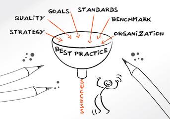 Best Practice, Erfolgsmethode
