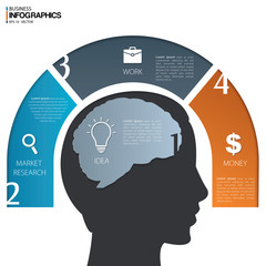 Four steps to make money with human head.