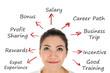 Successful businesswoman with reward plan