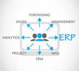 ERP - Enterprise Resource Planning Process