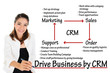CRM or customer relationship management process