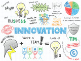 INNOVATION Sketch Notes (ideas solutions imagination creativity)