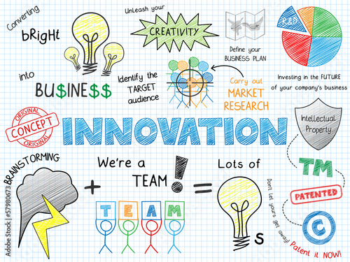 """INNOVATION"" Sketch Notes (ideas solutions creativity success)"