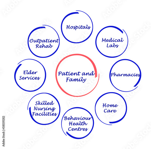 Patient-centered healthcare