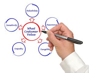 What consumer values