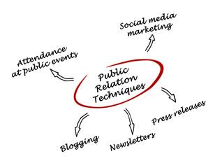 public relation techniques