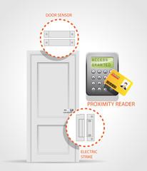 Access Control - Door 1