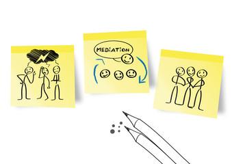 Mediation, Konfliktlösung