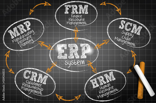 chalkboard drawing : erp system (cs5)