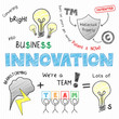 INNOVATION Sketch Notes (ideas creativity business)