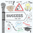 SUCCESS Sketch Notes (graphic career ideas solutions signpost)