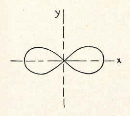 Lemniscate of Bernoulli