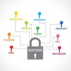 Different keys are required for make success