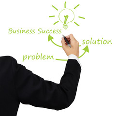 idea solve problem to solution concept written by business woman