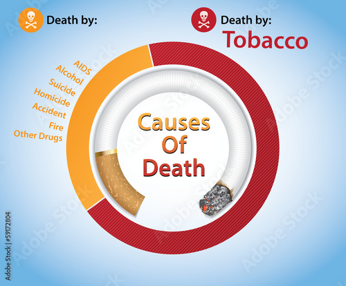 Tobacco-Related Mortality / Deaths by Tobacco