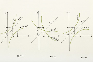 logarithmic graph
