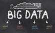 Big Data The V's on a Blackboard