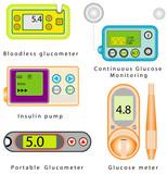 Diabetes equipment set. Glucose meter