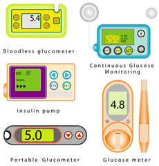 Diabetes equipment set. Glucose meter