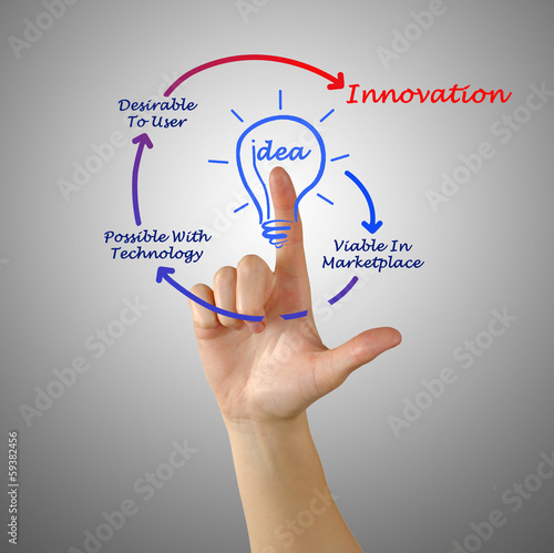 technology viability