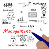 business hand writing management scheme
