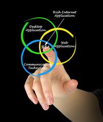Diagram of rich internet application